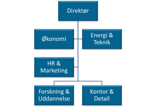Organisationsdiagram for R&M-EL